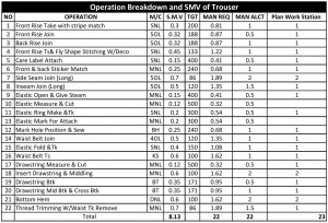 Operation Breakdown and SMV of Trouser