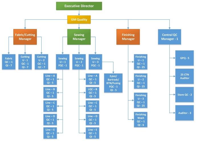 Garments Management Quality Organogram