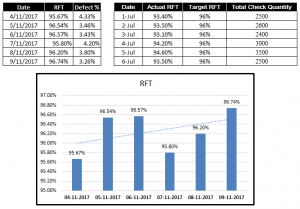 What is RFT, RFT Factors and Calculation in Apparel Industry