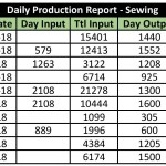 What is WIP, WIP Calculation, Reducing, Reporting in Garments Manufacturing
