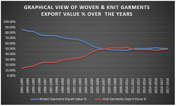 Knitwear RMG Sector Contribution, Export and SWOT Analysis of
