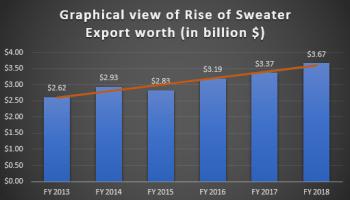Bangladesh Sweater Export Growth