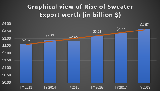 Bangladesh Sweater Export Growth