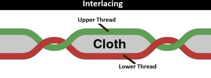 Interlacing