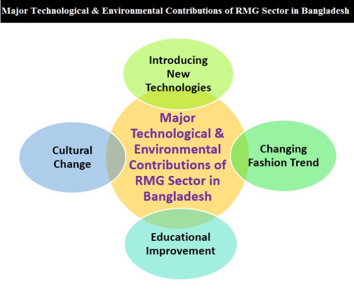 Major Technological & Environmental Contributions of RMG Sector in Bangladesh