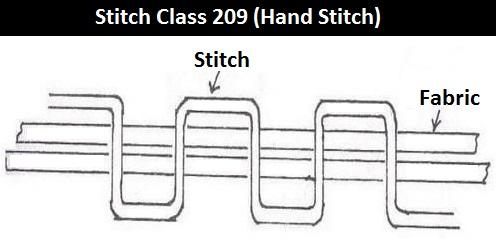 Stitch Class 209 (Hand Stitch)