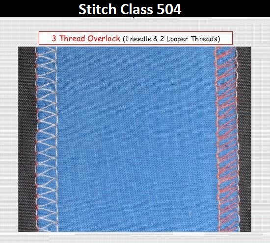 Types of Stitch used in garments industry