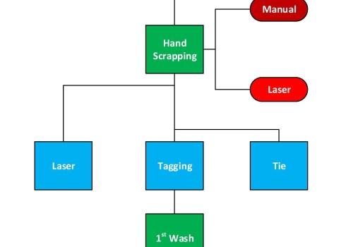 Flow chart of Denim Washing, Denim Washing Process
