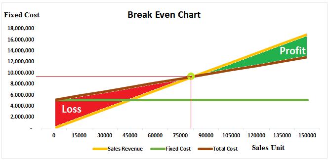 break even analysis graph