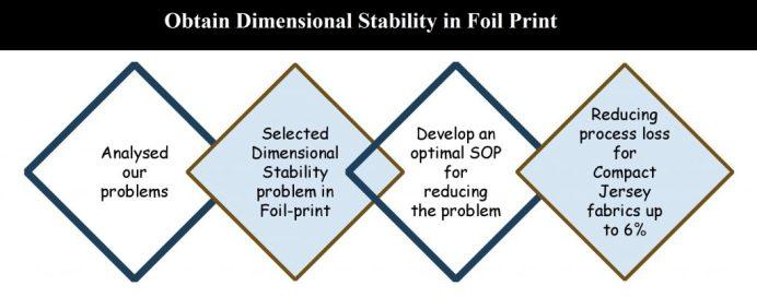 Obtain Dimensional Stability in Foil Print