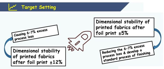 Setting Target for Obtain Dimensional Stability in Foil Print