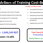 Complete Training Cost-Benefit Analysis