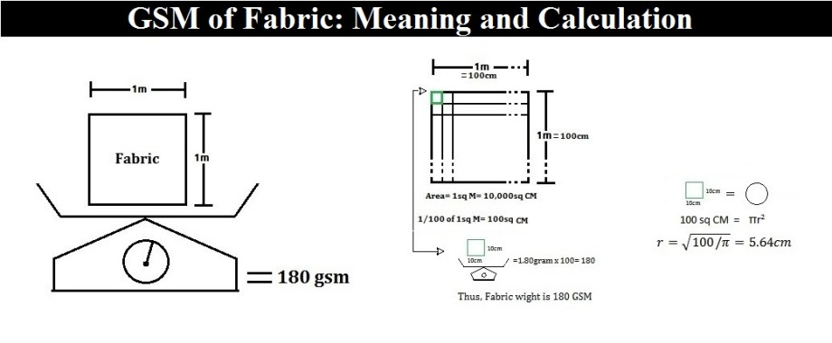 GSM of Fabric: Meaning and Calculation