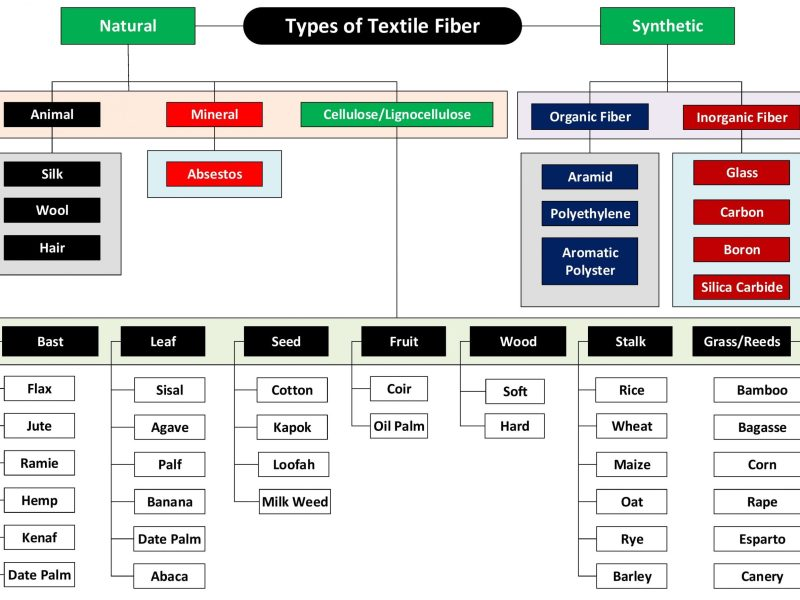 Different Types of Textile Fibers