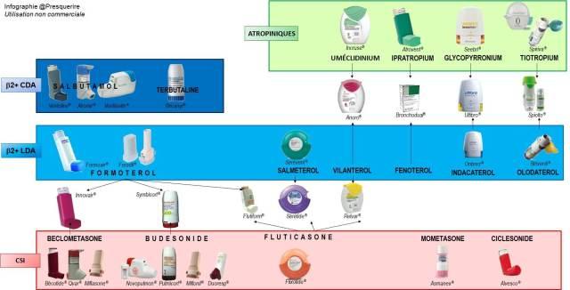 asthme bpco traitements