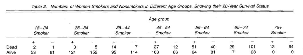 Tableau issu de l'étude citée