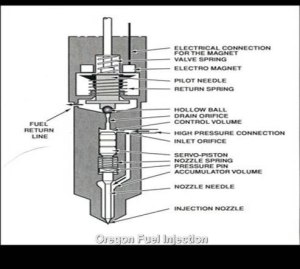 Dodge Diesel Diagnostics   Oregon Fuel Injection
