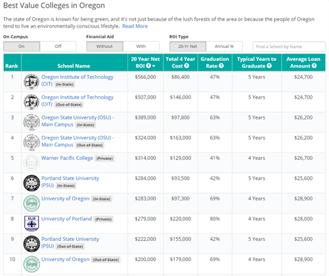 Oregon Tech Ranks #1 in Oregon, Top 1% in Nation for Best ...