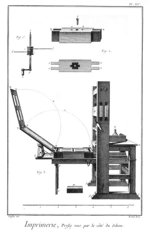 «Imprimerie en lettres», gravure de Louis-Jacques Goussier et Robert Benard, sixième volume des planches de l'Encyclopédie, Paris, 1768, planche XV
