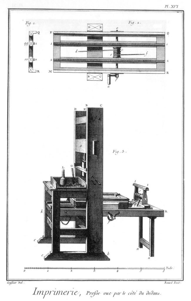 «Imprimerie en lettres», gravure de Louis-Jacques Goussier et Robert Benard, sixième volume des planches de l'Encyclopédie, Paris, 1768, planche XVI