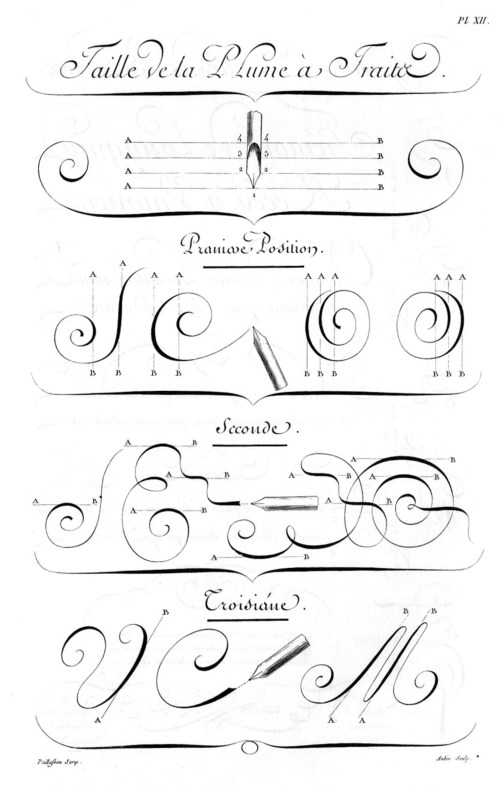 «Écritures», gravure d'Aubin, deuxième volume des planches de l'Encyclopédie, Paris, 1763, planche XIII