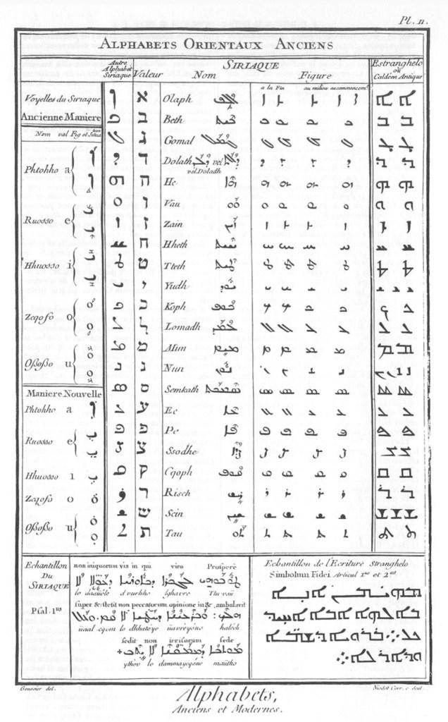 «Caractères et alphabets de langues mortes et vivantes», gravure de Goussier, deuxième volume des planches de l'Encyclopédie, Paris, 1763, planche II