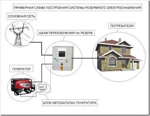 Схема подключения генератора к сети дома - советы ...