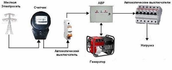Переключатель сеть генератор - советы электрика - Electro ...