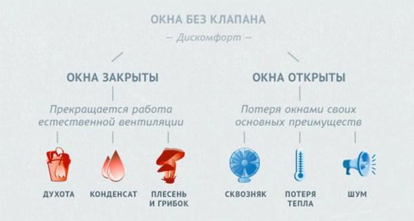 Приточные клапаны: описание, установка в Оренбурге