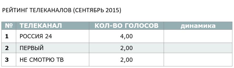 Рейтиг телеканалов (сентябрь 2015)
