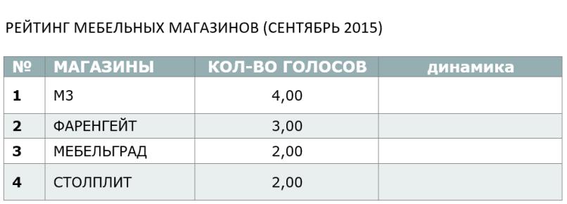 СЕНТЯБРЬСКИЙ РЕЙТИНГ МЕБЕЛЬНЫХ МАГАЗИНОВ - 2015