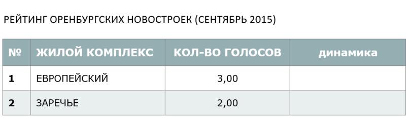 Ррейтинг оренбургских новостроек (сенябрь 2015)
