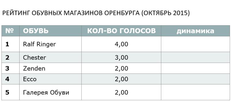 РЕЙТИНГ ОБУВНЫХ МАГАЗИНОВ ОРЕНБУРГА (ОКТЯБРЬ 2015)