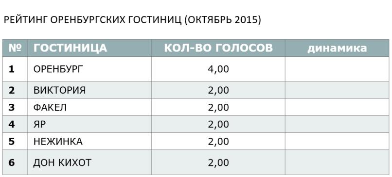 РЕЙТИНГ ОРЕНБУРГСКИХ ГОСТИНИЦ (ОКТЯБРЬ 2015)