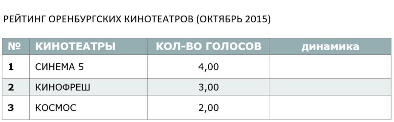 РЕЙТИНГ ОРЕНБУРГСКИХ КИНОТЕАТРОВ (ОКТЯБРЬ 2015)