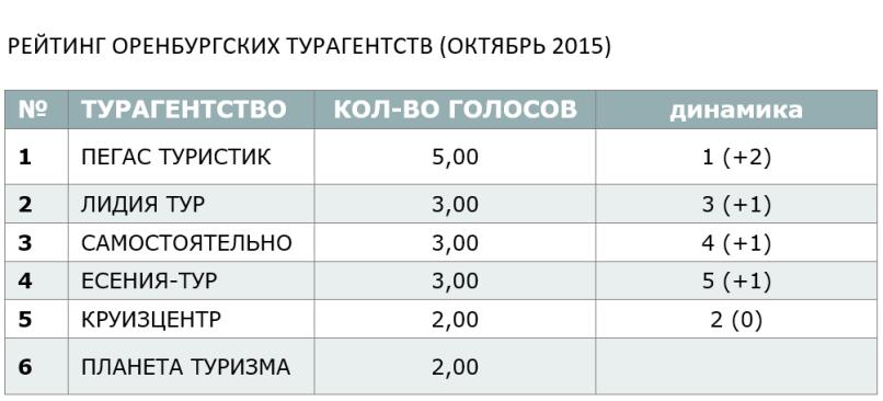РЕЙТИНГ ОРЕНБУРГСКИХ ТУРАГЕНТСТВ (ОКТЯБРЬ 2015)