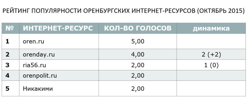 РЕЙТИНГ ПОПУЛЯРНОСТИ ОРЕНБУРГСКИХ ИНТЕРНЕТ-РЕСУРСОВ (ОКТЯБРЬ 2015)