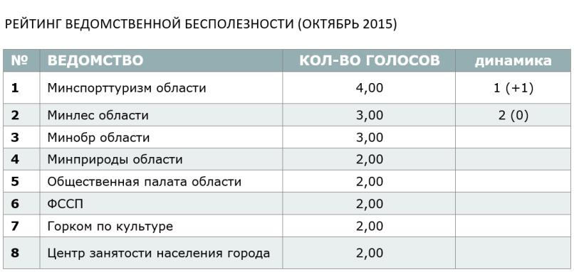 РЕЙТИНГ ВЕДОМСТВЕННОЙ БЕСПОЛЕЗНОСТИ (ОКТЯБРЬ 2015)