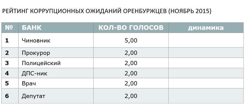 РЕЙТИНГ КОРРУПЦИОННЫХ ОЖИДАНИЙ ОРЕНБУРЖЦЕВ (НОЯБРЬ 2015)