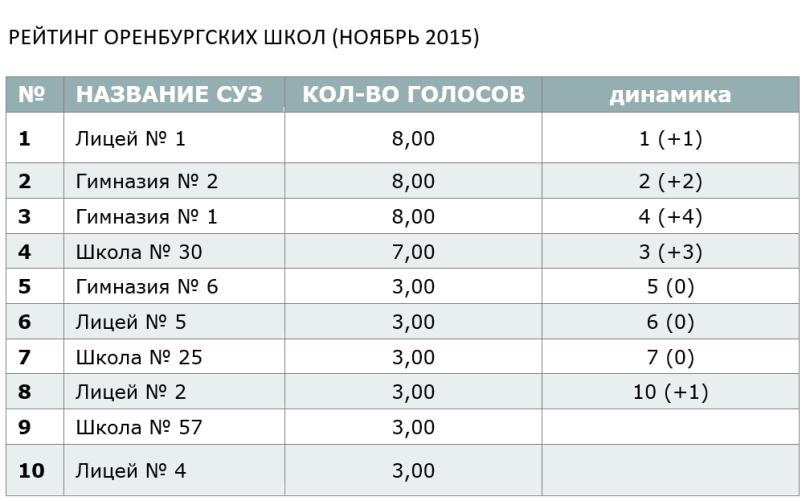 РЕЙТИНГ ОРЕНБУРГСКИХ ШКОЛ (НОЯБРЬ 2015)