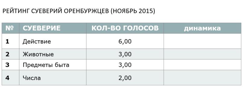 РЕЙТИНГ СУЕВЕРИЙ ОРЕНБУРЖЦЕВ (НОЯБРЬ 2015)