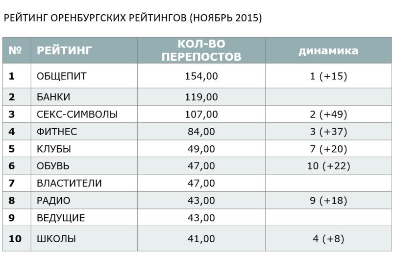 РЕЙТИНГ ОРЕНБУРГСКИХ РЕЙТИНГОВ (НОЯБРЬ 2015)