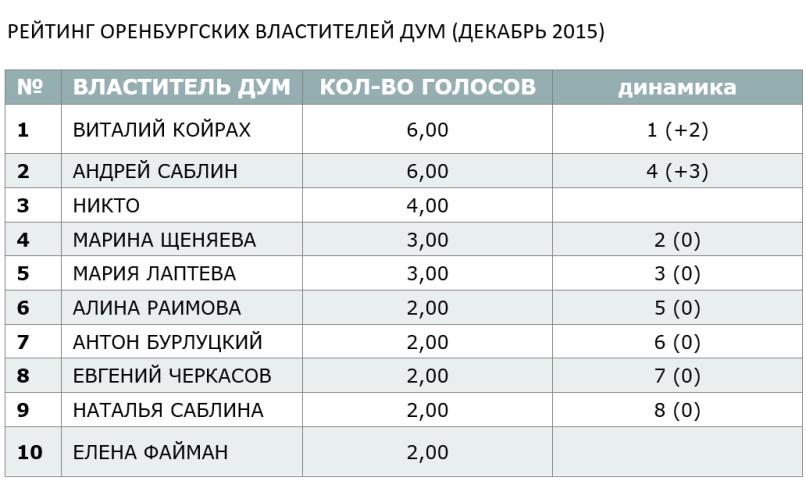 РЕЙТИНГ ОРЕНБУРГСКИХ ВЛАСТИТЕЛЕЙ ДУМ (ДЕКАБРЬ 2015)