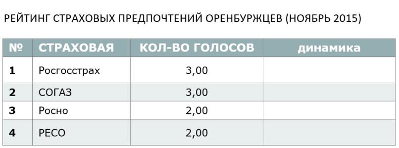 РЕЙТИНГ СТРАХОВЫХ ПРЕДПОЧТЕНИЙ ОРЕНБУРЖЦЕВ (НОЯБРЬ 2015)