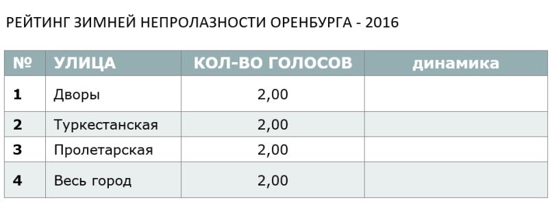 РЕЙТИНГ ЗИМНЕЙ НЕПРОЛАЗНОСТИ ОРЕНБУРГА - 2016