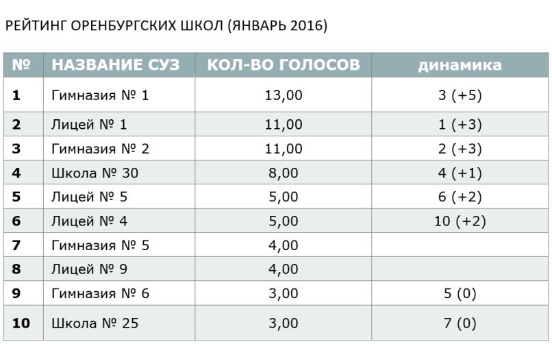 РЕЙТИНГ ОРЕНБУРГСКИХ ШКОЛ (ЯНВАРЬ 2016)