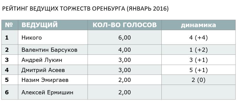 РЕЙТИНГ ВЕДУЩИХ ТОРЖЕСТВ ОРЕНБУРГА (ЯНВАРЬ 2016)