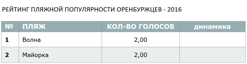 РЕЙТИНГ ПЛЯЖНОЙ ПОПУЛЯРНОСТИ ОРЕНБУРЖЦЕВ - 2016