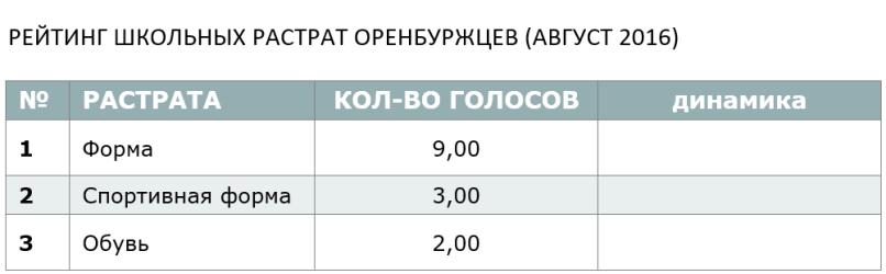 РЕЙТИНГ ШКОЛЬНЫХ РАСТРАТ ОРЕНБУРЖЦЕВ