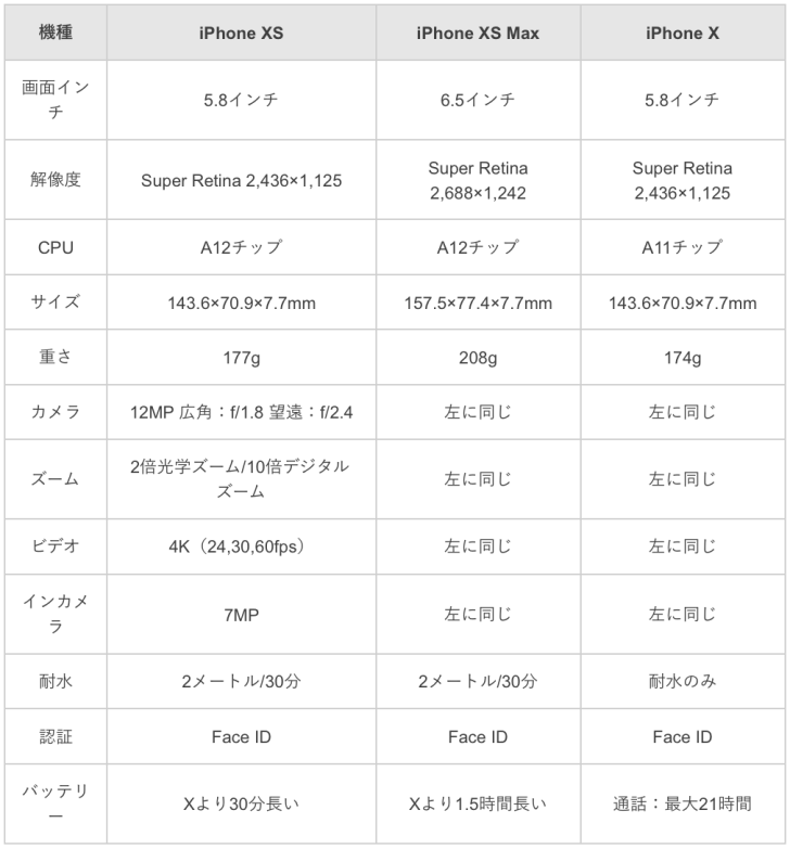 iPhone XとiPhone XS/XS Maxの違いの比較表